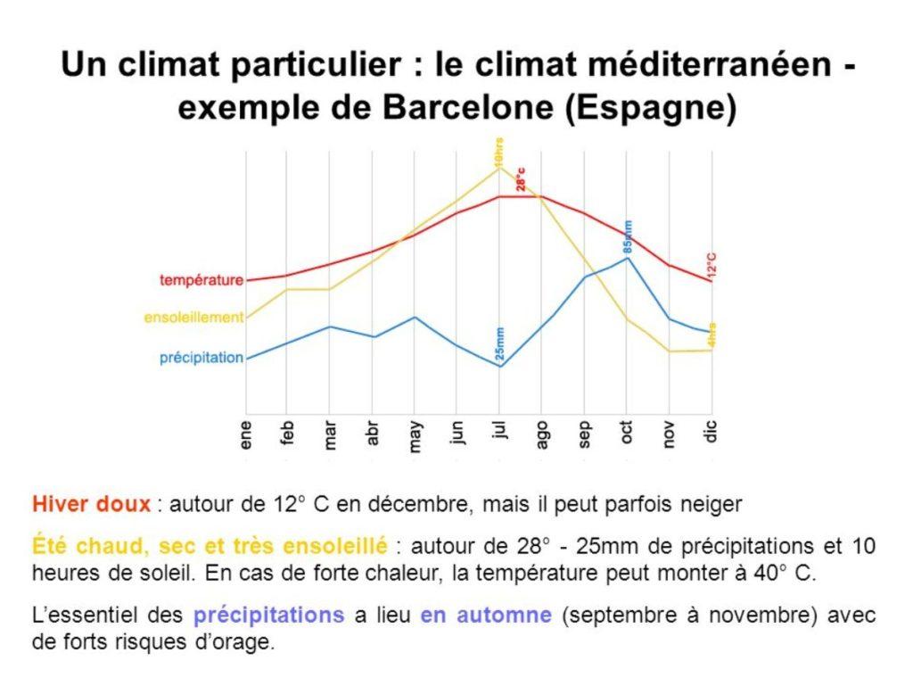 Barcelona Autrement - Climat - Barcelone fait du bien à la tête